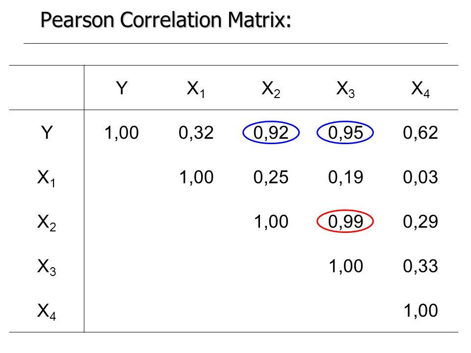 Pearson Correlation Matrix: YX1X1 X2X2 X3X3 X4X4 Y1,000,320,920,950,62 X1X1 1,000,250,190,03 X2X2 1,000,990,29 X3X3 1,000,33 X4X4 1,00