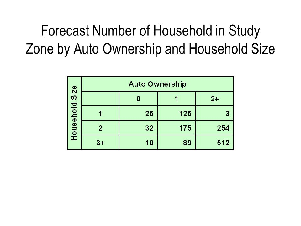 Forecast Number of Household in Study Zone by Auto Ownership and Household Size