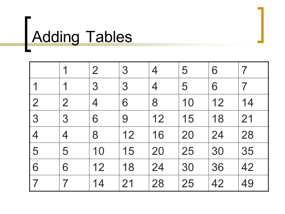 Adding Organization Chart Ketua Jurusan Wakil I Dosen 1 Wakil 2 Asisten 1Asisten 2 Sekertaris