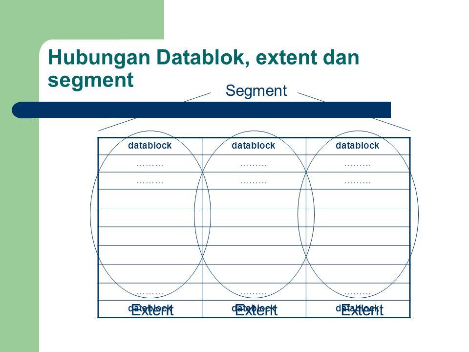 Hubungan Datablok, extent dan segment Segment Extent datablock ……… datablock