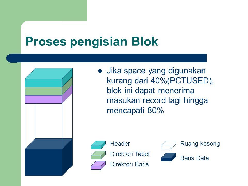 Proses pengisian Blok  Jika space yang digunakan kurang dari 40%(PCTUSED), blok ini dapat menerima masukan record lagi hingga mencapati 80% Header Direktori Tabel Direktori Baris Ruang kosong Baris Data
