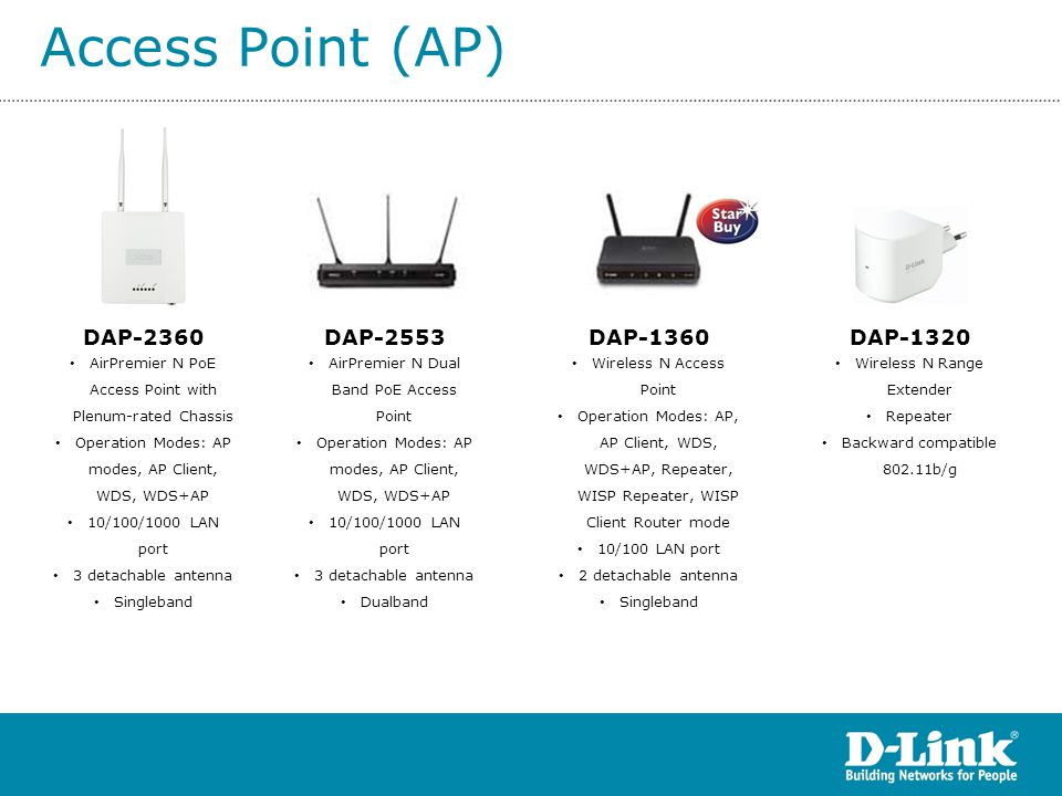 Access Point (AP) DAP-2360 • AirPremier N PoE Access Point with Plenum-rated Chassis • Operation Modes: AP modes, AP Client, WDS, WDS+AP • 10/100/1000
