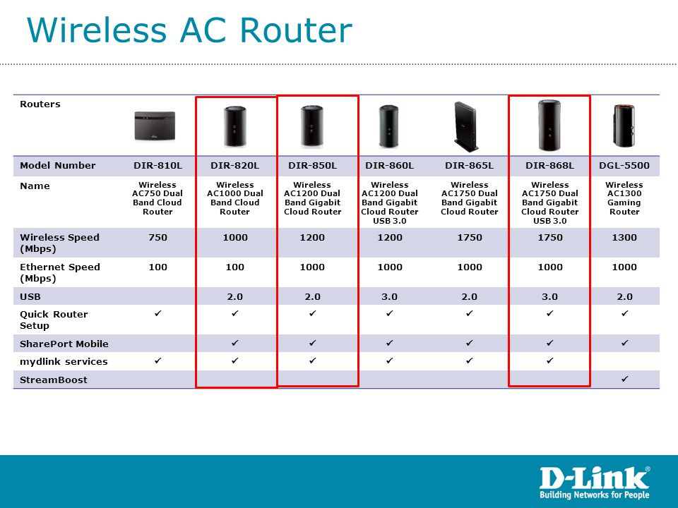 Wireless AC Router Routers Model NumberDIR-810LDIR-820LDIR-850LDIR-860LDIR-865LDIR-868LDGL-5500 Name Wireless AC750 Dual Band Cloud Router Wireless AC1000 Dual Band Cloud Router Wireless AC1200 Dual Band Gigabit Cloud Router Wireless AC1200 Dual Band Gigabit Cloud Router USB 3.0 Wireless AC1750 Dual Band Gigabit Cloud Router Wireless AC1750 Dual Band Gigabit Cloud Router USB 3.0 Wireless AC1300 Gaming Router Wireless Speed (Mbps) 75010001200 1750 1300 Ethernet Speed (Mbps) 100 1000 USB2.0 3.02.03.02.0 Quick Router Setup  SharePort Mobile  mydlink services  StreamBoost 