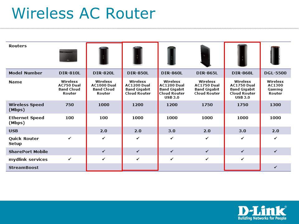 Access Point (AP) DAP-2360 • AirPremier N PoE Access Point with Plenum-rated Chassis • Operation Modes: AP modes, AP Client, WDS, WDS+AP • 10/100/1000 LAN port • 3 detachable antenna • Singleband DAP-2553 • AirPremier N Dual Band PoE Access Point • Operation Modes: AP modes, AP Client, WDS, WDS+AP • 10/100/1000 LAN port • 3 detachable antenna • Dualband DAP-1360 • Wireless N Access Point • Operation Modes: AP, AP Client, WDS, WDS+AP, Repeater, WISP Repeater, WISP Client Router mode • 10/100 LAN port • 2 detachable antenna • Singleband DAP-1320 • Wireless N Range Extender • Repeater • Backward compatible 802.11b/g