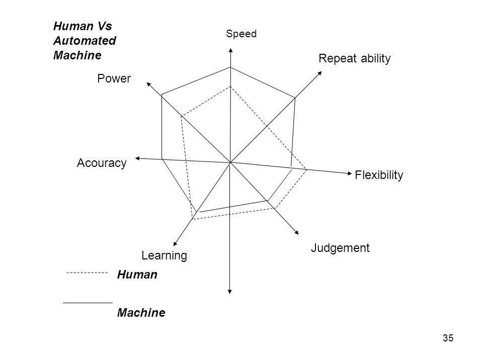 36 Man and Machine ( Metheun, 1976) Kebaikan Manusia : •Speed lambat •Power kecil terbatas, dpt berubah-ubah •Keseragaman tdk dpt diandalkan hanya u.