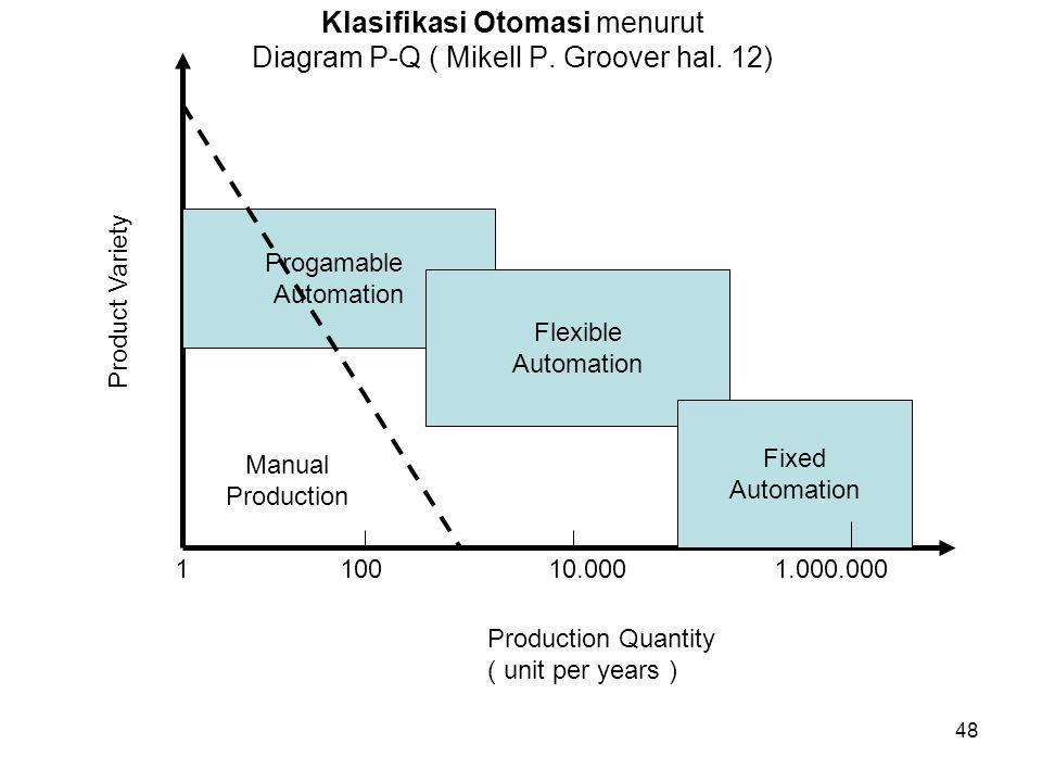 48 Klasifikasi Otomasi menurut Diagram P-Q ( Mikell P. Groover hal. 12) Progamable Automation Flexible Automation Fixed Automation Manual Production