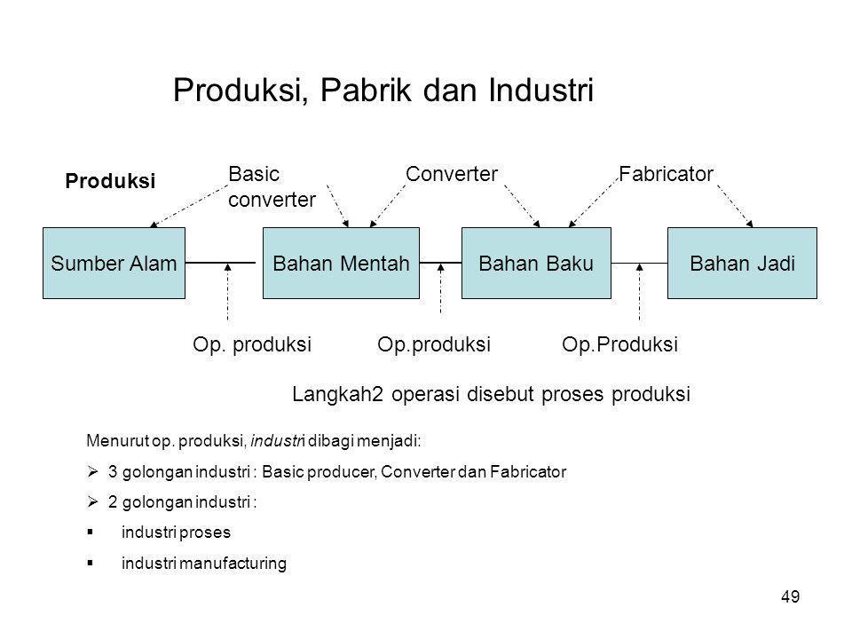 49 Produksi, Pabrik dan Industri Produksi Sumber AlamBahan MentahBahan BakuBahan Jadi Basic converter ConverterFabricator Op. produksi Op.Produksi Lan