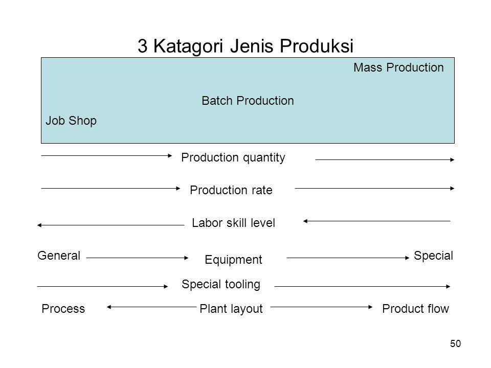 50 3 Katagori Jenis Produksi Batch Production Mass Production Job Shop Production quantity Production rate Labor skill level General Equipment Special