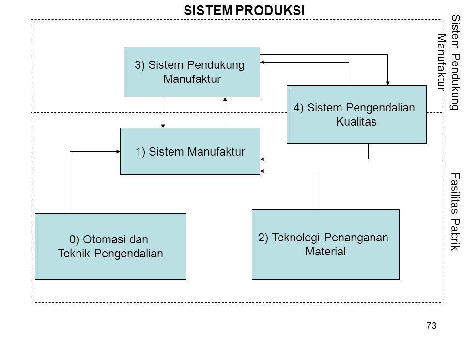73 3) Sistem Pendukung Manufaktur 1) Sistem Manufaktur 4) Sistem Pengendalian Kualitas 2) Teknologi Penanganan Material 0) Otomasi dan Teknik Pengenda
