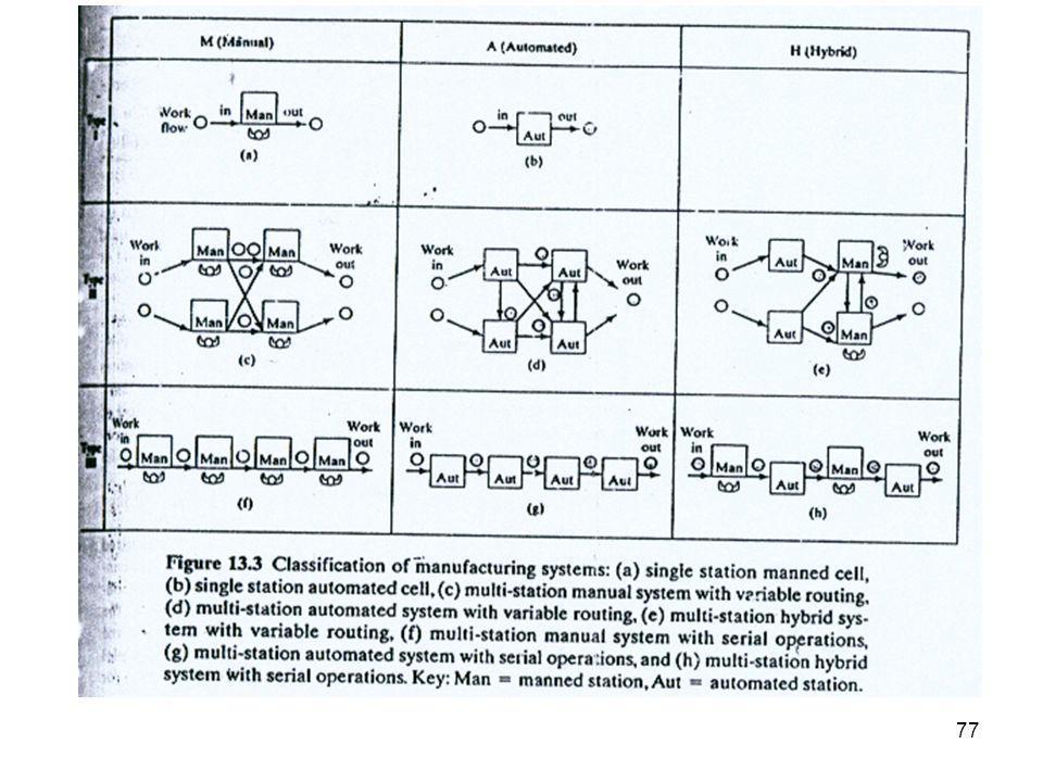78 Otomasi dan Teknik Pengendalian Contoh : •Industrial computer control •Control system component •Numerical control •Industrial robot •Programmable logic controller