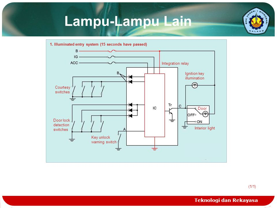 Teknologi dan Rekayasa (1/1) Lampu-Lampu Lain 1. Illuminated entry system (15 seconds have passed) Integration relay Ignition key illumination Door In