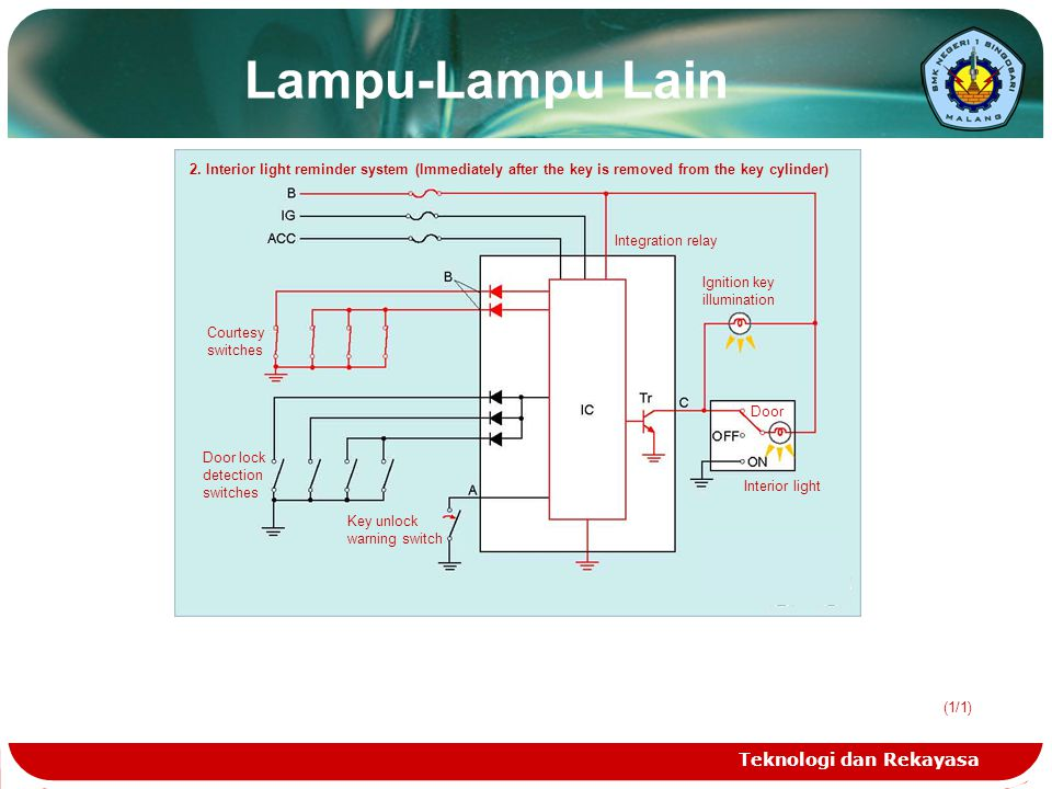 Teknologi dan Rekayasa 2. Interior light reminder system (Immediately after the key is removed from the key cylinder) Integration relay Ignition key i
