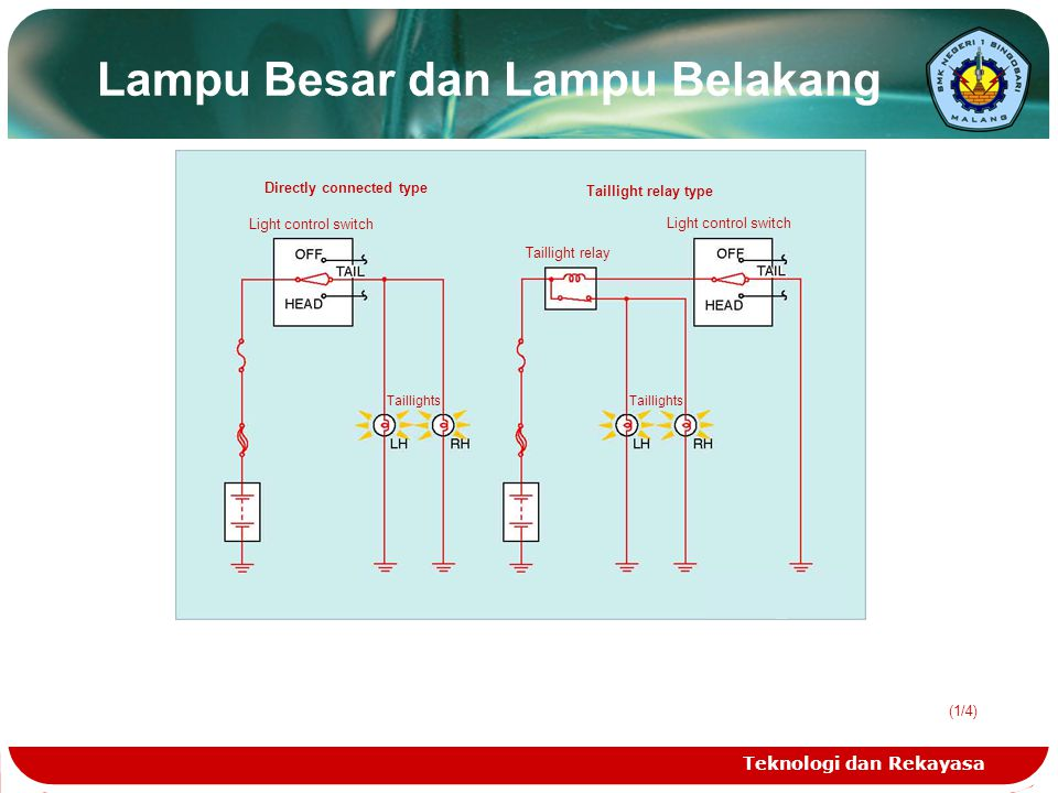 Teknologi dan Rekayasa (1/4) Lampu Besar dan Lampu Belakang Directly connected type Light control switch Taillights Taillight relay Taillights Light c