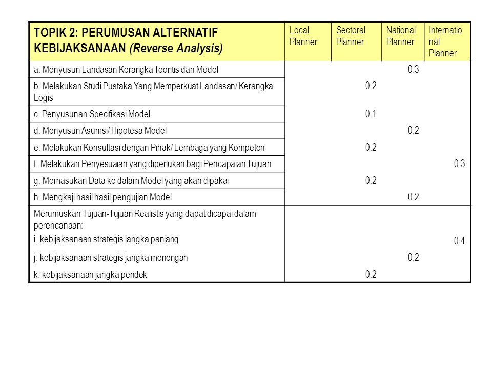 TOPIK 2: PERUMUSAN ALTERNATIF KEBIJAKSANAAN (Reverse Analysis) Local Planner Sectoral Planner National Planner Internatio nal Planner a.