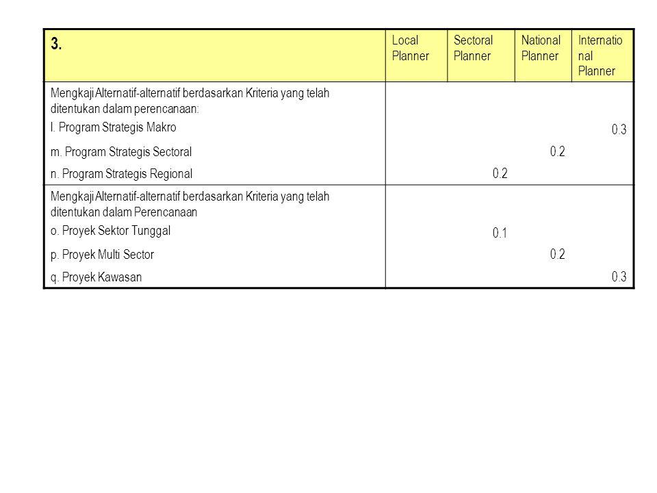 3. Local Planner Sectoral Planner National Planner Internatio nal Planner Mengkaji Alternatif-alternatif berdasarkan Kriteria yang telah ditentukan da