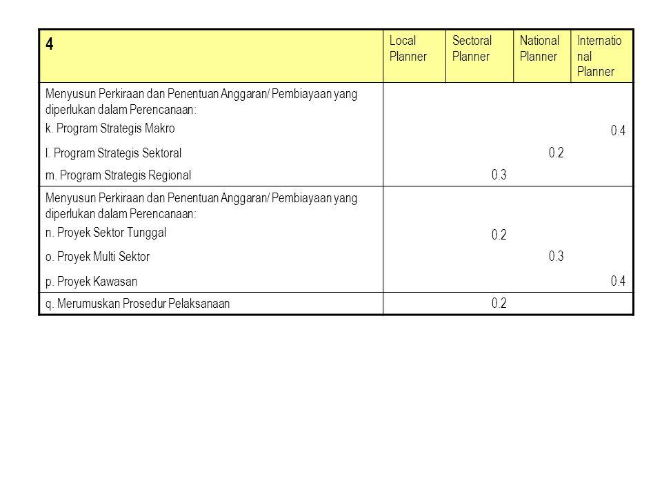 4 Local Planner Sectoral Planner National Planner Internatio nal Planner Menyusun Perkiraan dan Penentuan Anggaran/ Pembiayaan yang diperlukan dalam P