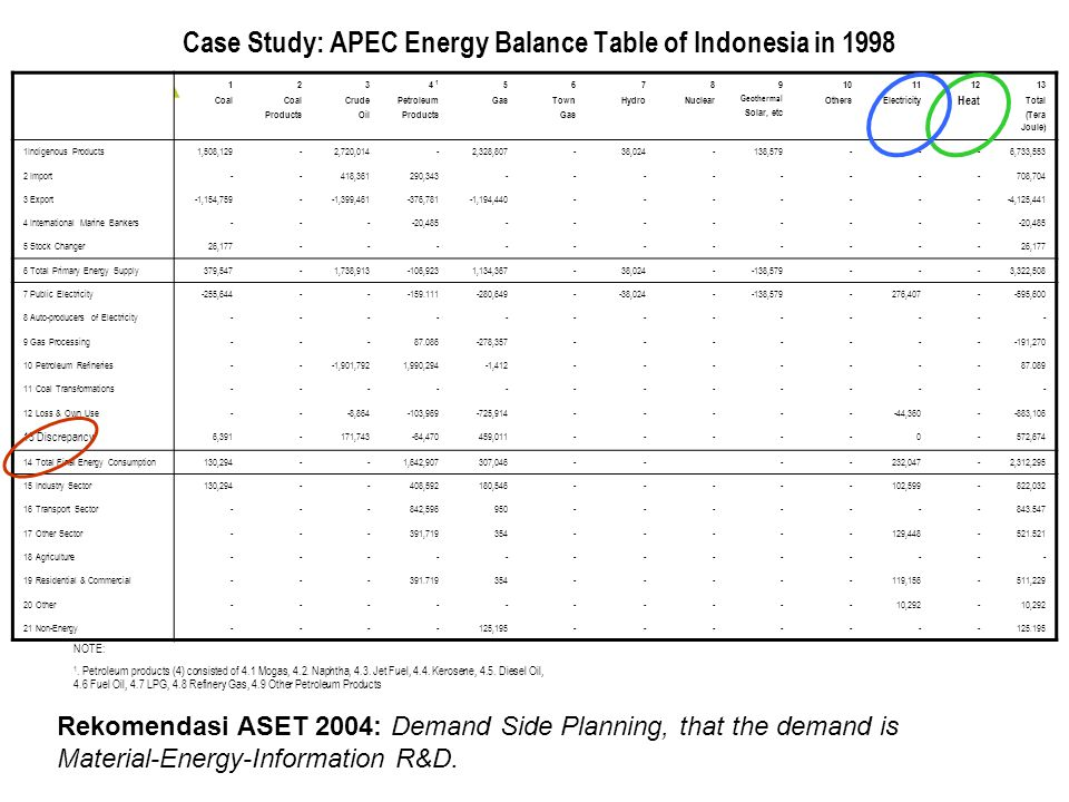 Case Study: APEC Energy Balance Table of Indonesia in Coal 2 Coal Products 3 Crude Oil 4 1 Petroleum Products 5 Gas 6 Town Gas 7 Hydro 8 Nuclear 9 Geothermal Solar, etc 10 Others 11 Electricity 12 Heat 13 Total (Tera Joule) 1Indigenous Products1,508,129-2,720,014-2,328,807-38, , ,733,553 2 Import--418,361290, ,704 3 Export-1,154,759--1,399, ,781-1,194, ,125,441 4 International Marine Bankers----20, Stock Changer26, Total Primary Energy Supply379,547-1,738, ,9231,134,367-38, , ,322,508 7 Public Electricity-255, , , , , ,600 8 Auto-producers of Electricity Gas Processing , , Petroleum Refineries---1,901,7921,990,294-1, Coal Transformations Loss & Own Use---8, , , , , Discrepancy 6, ,743-64,470459, , Total Final Energy Consumption130,294--1,642,907307, ,047-2,312, Industry Sector130, ,592180, , , Transport Sector---842, Other Sector---391, , Agriculture Residential & Commercial , , Other , Non-Energy , NOTE: 1.