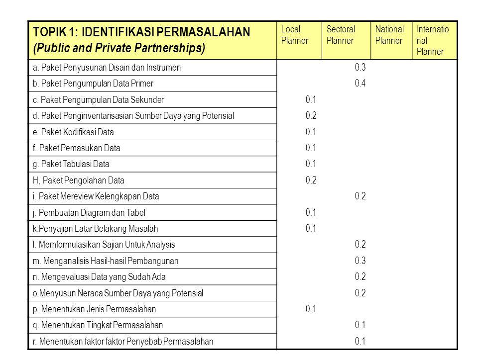 TOPIK 2: PERUMUSAN ALTERNATIF KEBIJAKSANAAN (Reverse Analysis) Local Planner Sectoral Planner National Planner Internatio nal Planner a.