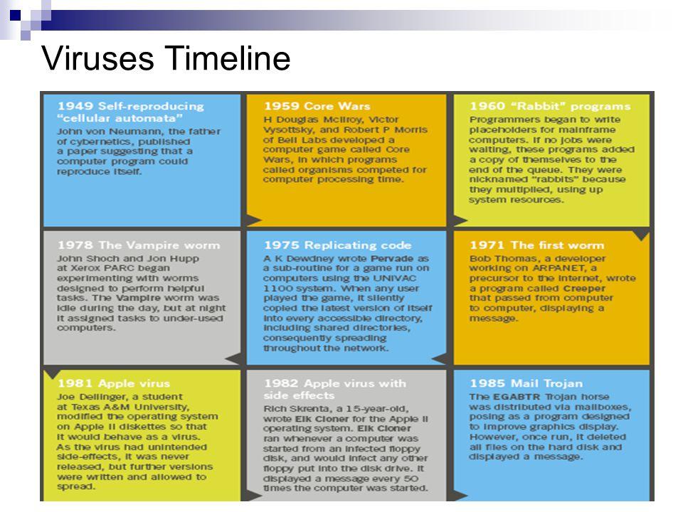 Viruses Timeline