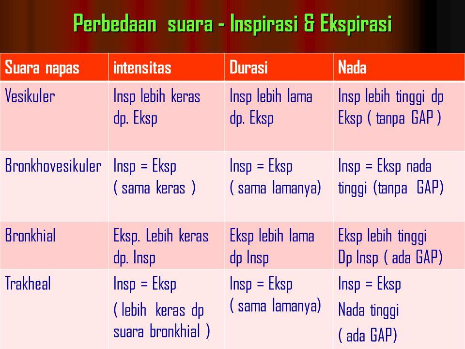 Perbedaan suara - Inspirasi & Ekspirasi Suara napasintensitasDurasiNada VesikulerInsp lebih keras dp.