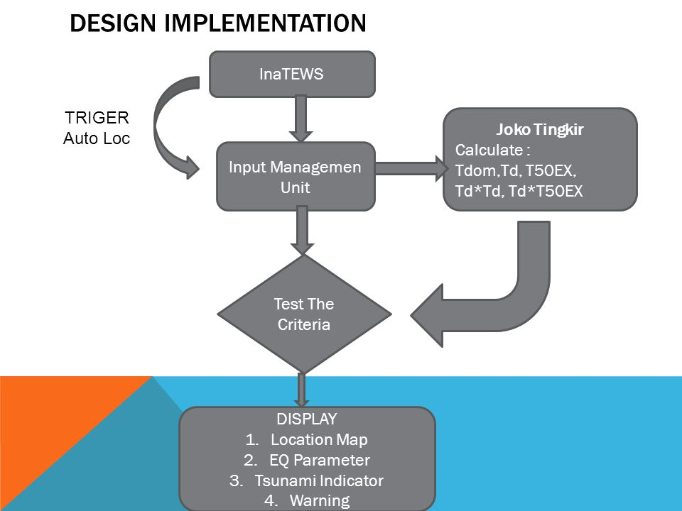 DESIGN IMPLEMENTATION InaTEWS Input Managemen Unit DISPLAY 1.Location Map 2.EQ Parameter 3.Tsunami Indicator 4.Warning Joko Tingkir Calculate : Tdom,Td, T50EX, Td*Td, Td*T50EX Test The Criteria TRIGER Auto Loc