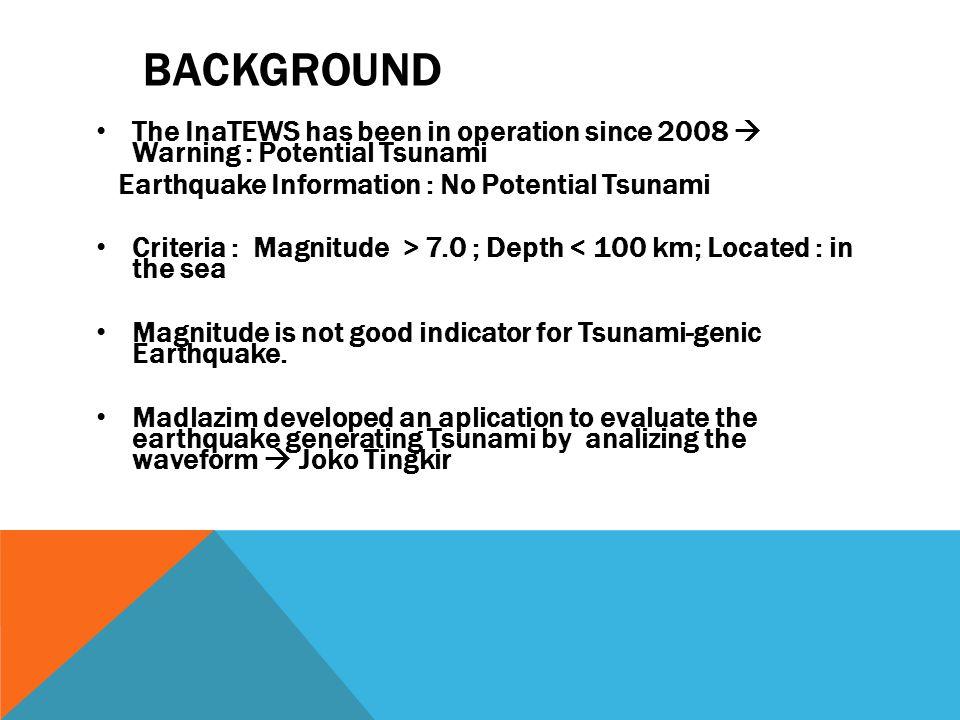 161 14/10/2013 Off West Coast of Northern SumatraLaut305.43.995.8656115.610.970.711120.6967 tidak berpotensi tsunami 162 22/10/2013Northern Sumatra, IndonesiaDarat265.45.0295.8910164.041.220.492000.660 tidak berpotensi tsunami 163 26/10/2013Banda SeaLaut305.1-7.23 129.7 8140118.040.550.44650.2452 tidak berpotensi tsunami 164 27/10/2013Banda SeaLaut305-6.39 130.3 812086.952.160.731851.5750 tidak berpotensi tsunami 165 29/10/2013Talaud Islands, IndonesiaLaut305.34.28 126.2 99153.8843.560.24230810.4565berpotensi tsunami 166 31/10/2013Sumba Region, IndonesiaLaut305.1-9.08 119.6 31178.8910.53780.5350 tidak berpotensi tsunami 167 3/11/2013JavaLaut305.2-8.22 107.8 81080.30.580.93470.5471 tidak berpotensi tsunami 168 3/11/2013Celebes SeaLaut305.94.58123.454334.471.140.26390.2949 tidak berpotensi tsunami 169 5/11/2013Talaud Islands, IndonesiaLaut305.14.25 126.4 54041.120.720.2629 656 tidak berpotensi tsunami 170 7/11/2013Near North Coast of Irian JayaLaut305.2-1.71 138.7 72089.071.960.531751.0475 tidak berpotensi tsunami 171 8/11/2013Talaud Islands, IndonesiaLaut3054.14 126.5 45647.060.890.36420.3250 tidak berpotensi tsunami No.Tanggal Region Jumlah Stasiun MagLat (S)Lon € Dept h Parameter Lama Perhitungan (s) Warning AreaLokasi Tdur (65) Td (10) T50Ex (1) Td*Tdur (650) Td*T50Ex (10)