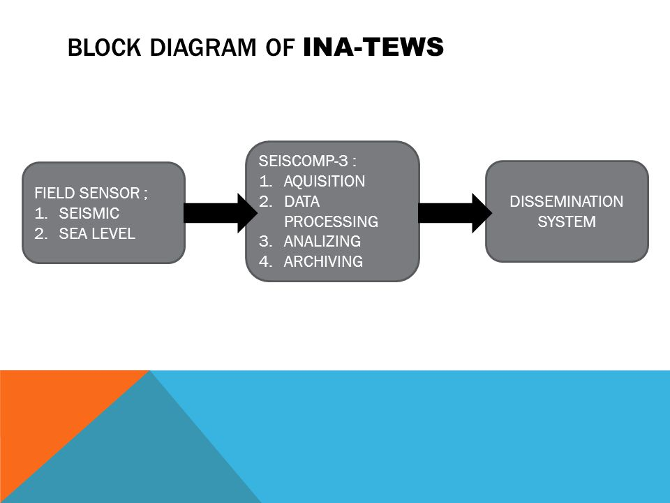 BLOCK DIAGRAM OF INA-TEWS FIELD SENSOR ; 1.SEISMIC 2.SEA LEVEL SEISCOMP-3 : 1.AQUISITION 2.DATA PROCESSING 3.ANALIZING 4.ARCHIVING DISSEMINATION SYSTE