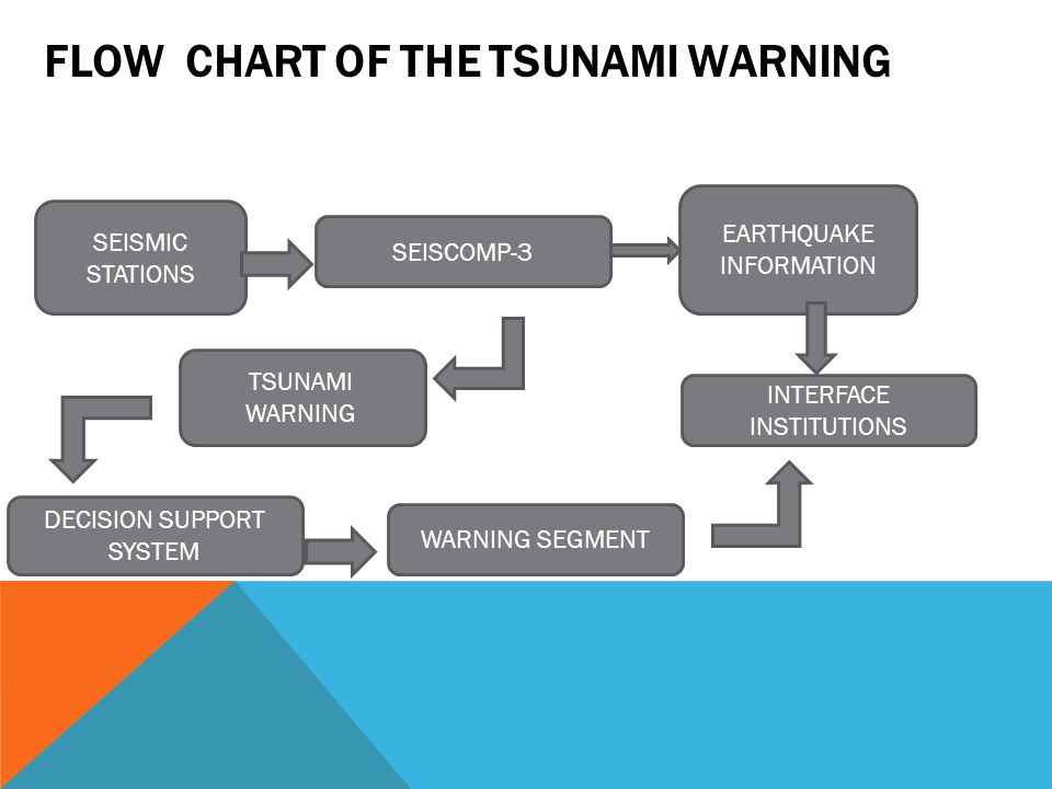 FLOW CHART OF THE TSUNAMI WARNING SEISMIC STATIONS SEISCOMP-3 EARTHQUAKE INFORMATION TSUNAMI WARNING DECISION SUPPORT SYSTEM WARNING SEGMENT INTERFACE