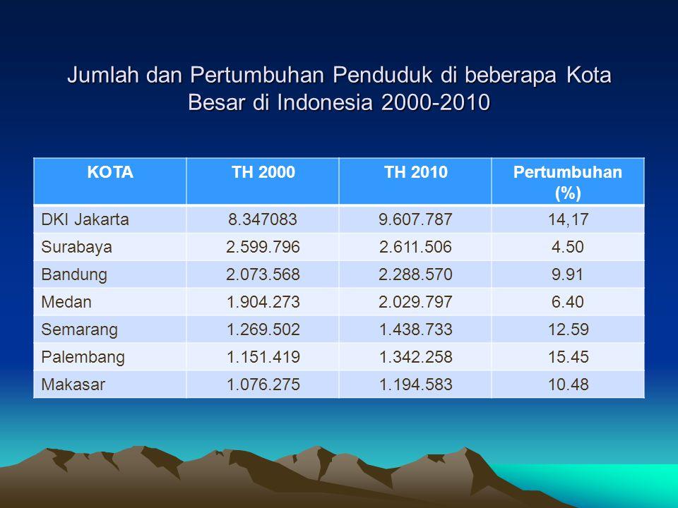 Jumlah dan Pertumbuhan Penduduk di beberapa Kota Besar di Indonesia 2000-2010 KOTATH 2000TH 2010Pertumbuhan (%) DKI Jakarta8.3470839.607.78714,17 Sura