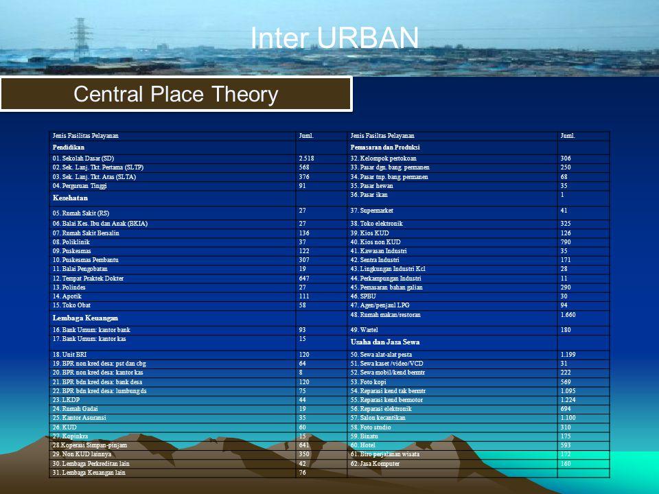 Inter URBAN Central Place Theory Jenis Fasilitas PelayananJuml.Jenis Fasiltas PelayananJuml. PendidikanPemasaran dan Produksi 01. Sekolah Dasar (SD)2.