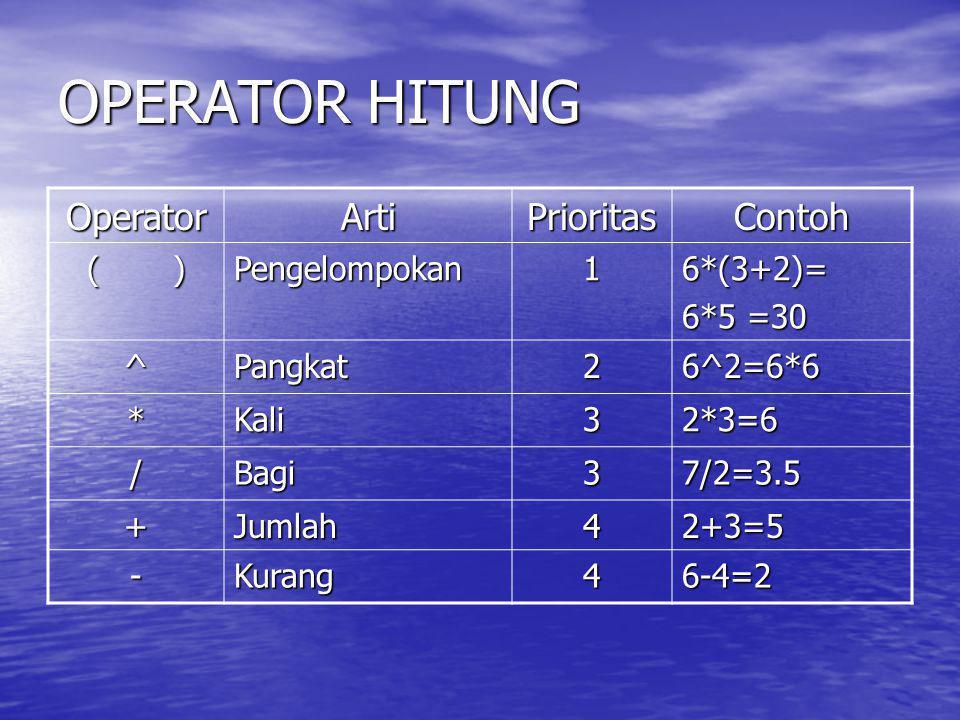 OPERATOR HITUNG OperatorArtiPrioritasContoh ( ) Pengelompokan16*(3+2)= 6*5 =30 ^Pangkat26^2=6*6 *Kali32*3=6 /Bagi37/2=3.5 +Jumlah42+3=5 -Kurang46-4=2