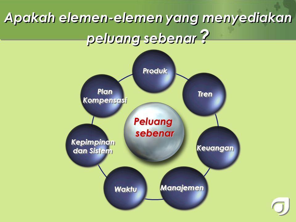 """"""" """" """" """" Peter F. Drucker Peluang di dalam Bisnis adalah… titik pertemuan tenaga-tenaga yang sebelumnya tidak bersatu"""" ya, tapi yang mana?"""