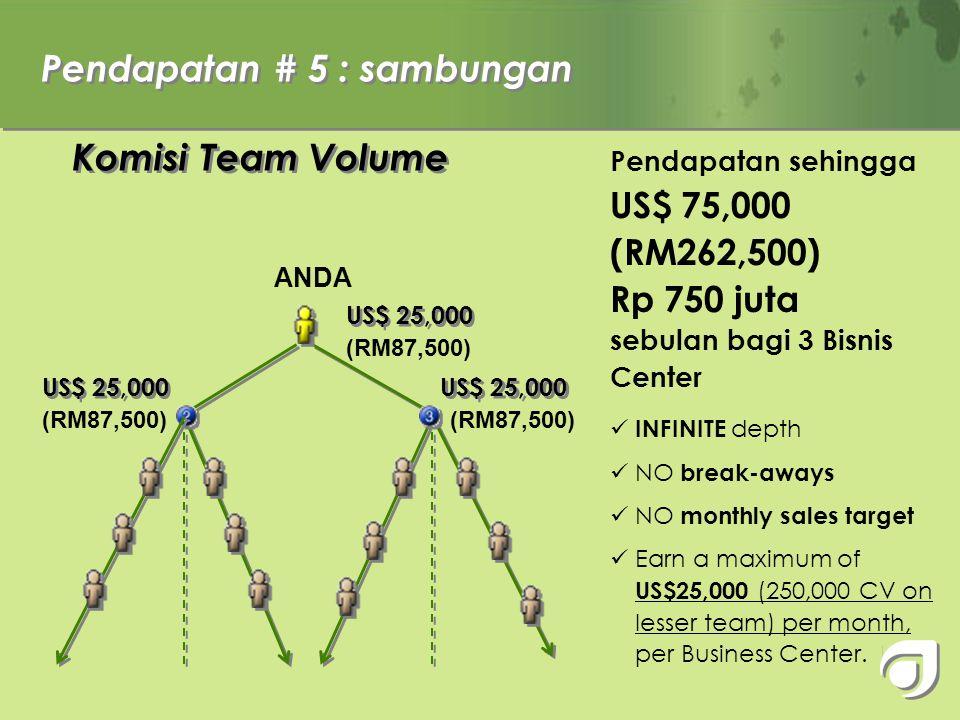 Pendapatan # 7: Komisi Team Volume (Bonus hasil dari dukungan rekan grup anda) Pendapatan maks $25,000 ( 250,000 CV pd kaki lemah) setiap bulan bagi setiap business centre.