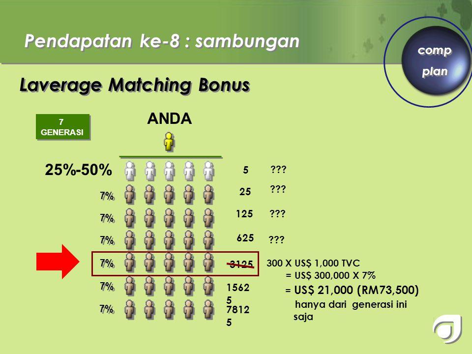 Pendapatan ke-8 Leveraged Matching Bonus (bonus hasil keberhasilan member di bawah anda) 25% - 50% 7% ANDA 7 GENERASI ANDA Plan imbuhan