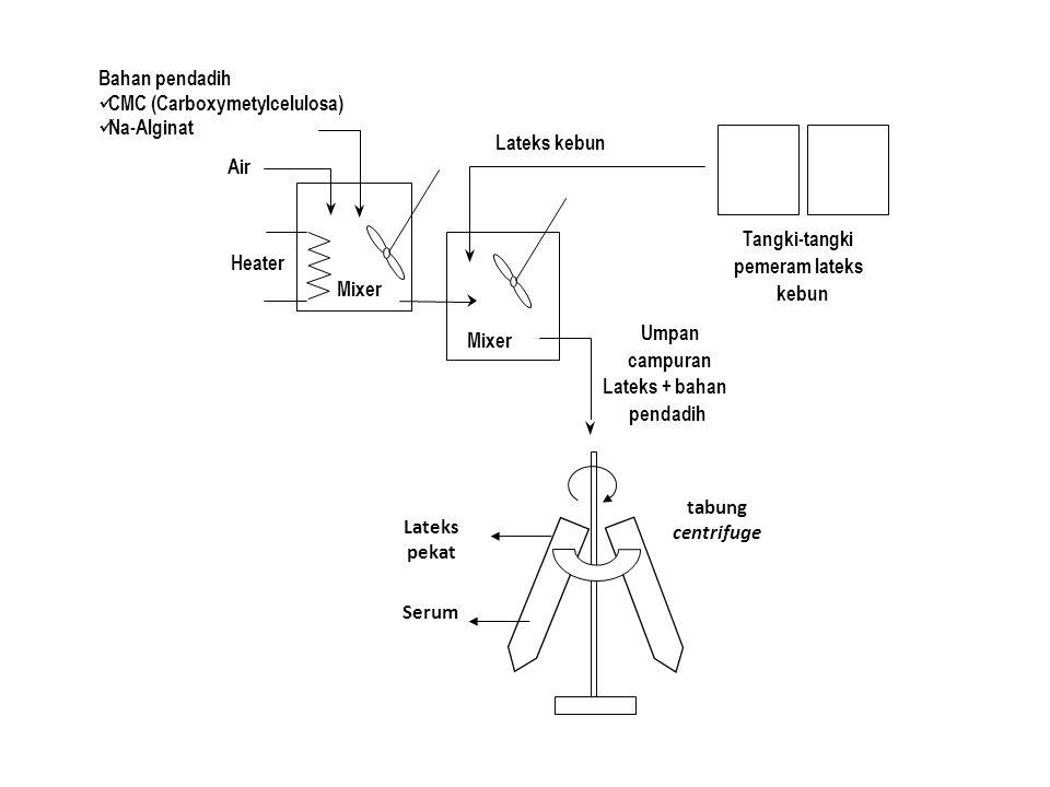 Lateks kebun Heater Mixer Bahan pendadih  CMC (Carboxymetylcelulosa)  Na-Alginat Air Tangki-tangki pemeram lateks kebun Umpan campuran Lateks + baha