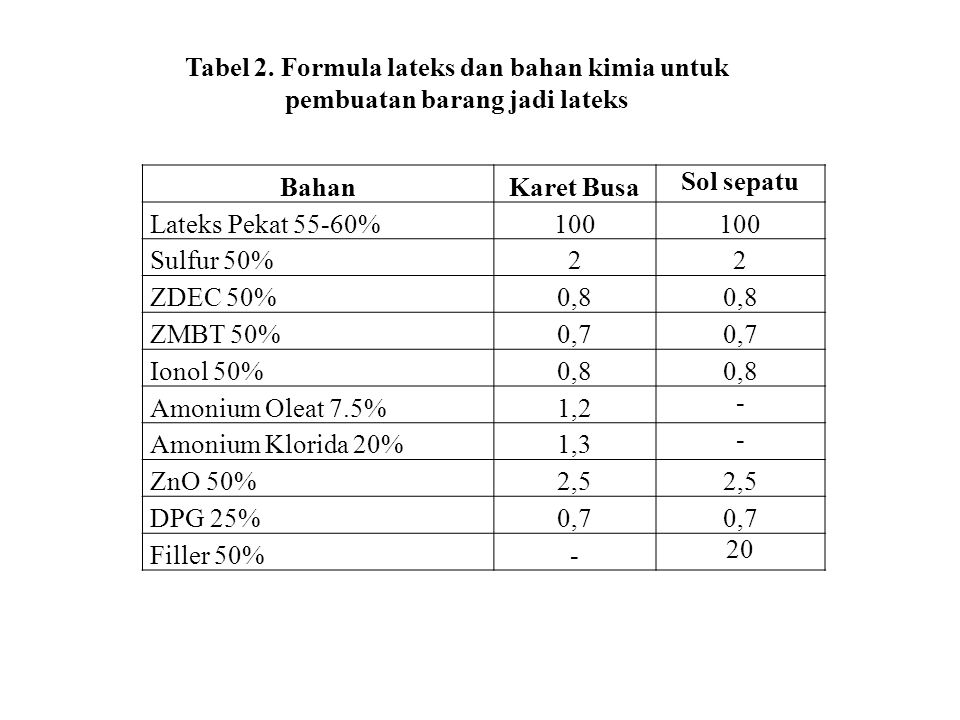 BahanKaret Busa Sol sepatu Lateks Pekat 55-60%100 Sulfur 50%22 ZDEC 50%0,8 ZMBT 50%0,7 Ionol 50%0,8 Amonium Oleat 7.5%1,2 - Amonium Klorida 20%1,3 - Z