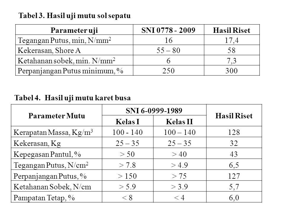 Parameter ujiSNI 0778 - 2009Hasil Riset Tegangan Putus, min, N/mm 2 1617,4 Kekerasan, Shore A55 – 8058 Ketahanan sobek, min. N/mm 2 67,3 Perpanjangan