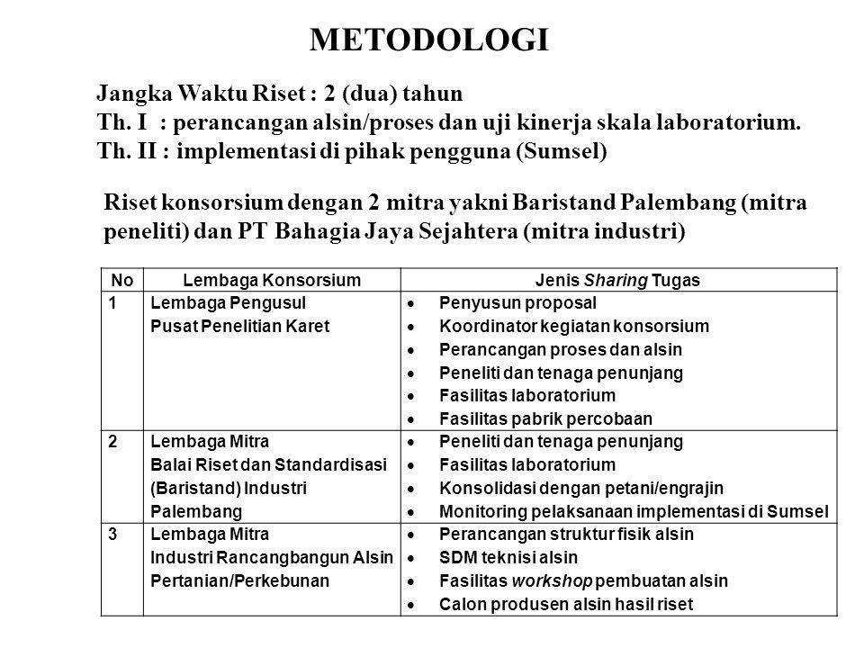 METODOLOGI Jangka Waktu Riset : 2 (dua) tahun Th. I : perancangan alsin/proses dan uji kinerja skala laboratorium. Th. II : implementasi di pihak peng