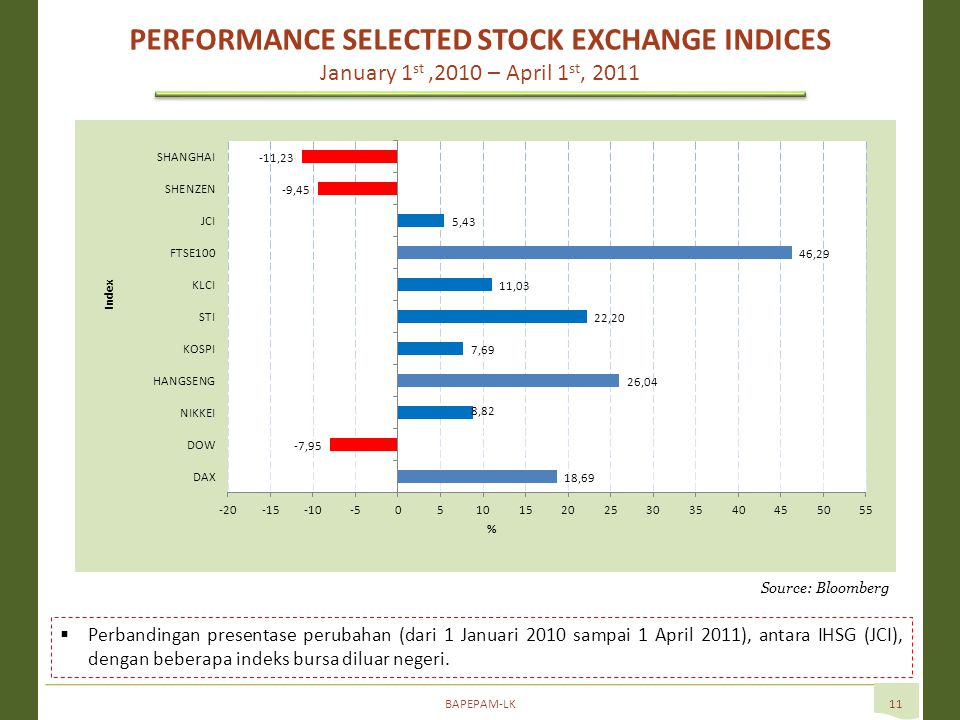 BAPEPAM-LK11  Perbandingan presentase perubahan (dari 1 Januari 2010 sampai 1 April 2011), antara IHSG (JCI), dengan beberapa indeks bursa diluar negeri.