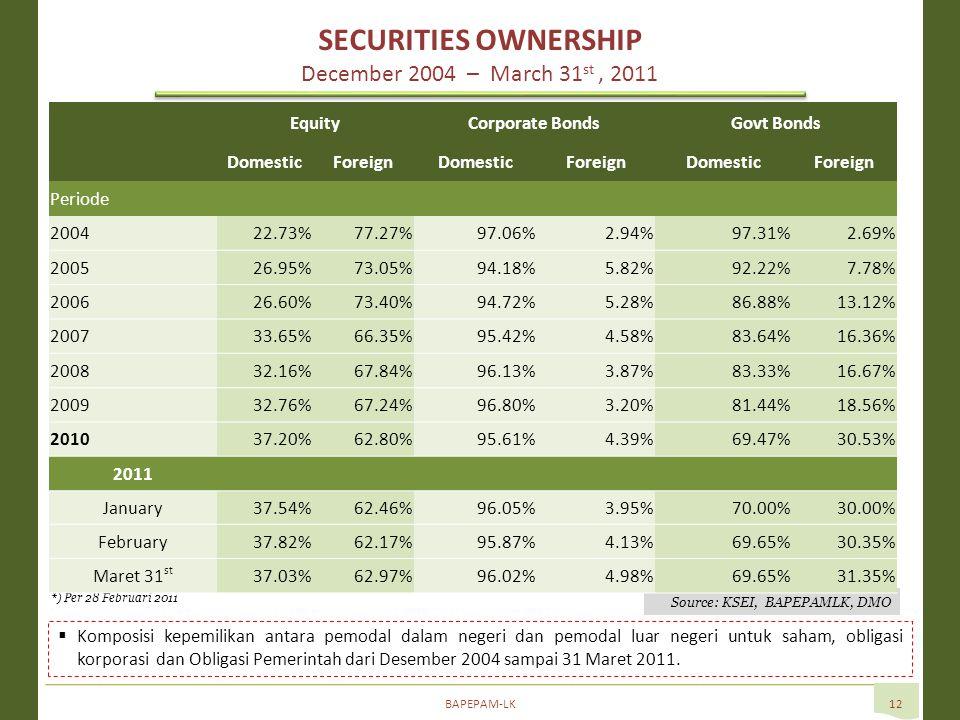 BAPEPAM-LK12  Komposisi kepemilikan antara pemodal dalam negeri dan pemodal luar negeri untuk saham, obligasi korporasi dan Obligasi Pemerintah dari Desember 2004 sampai 31 Maret 2011.