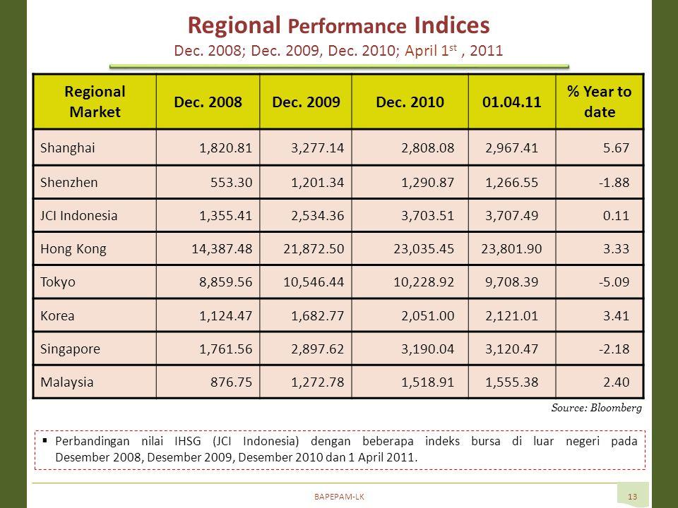 BAPEPAM-LK13 Source: Bloomberg  Perbandingan nilai IHSG (JCI Indonesia) dengan beberapa indeks bursa di luar negeri pada Desember 2008, Desember 2009, Desember 2010 dan 1 April 2011.