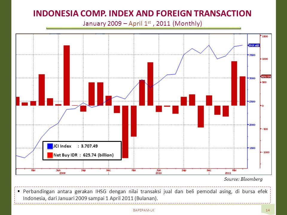 BAPEPAM-LK14 Source: Bloomberg  Perbandingan antara gerakan IHSG dengan nilai transaksi jual dan beli pemodal asing, di bursa efek Indonesia, dari Januari 2009 sampai 1 April 2011 (Bulanan).