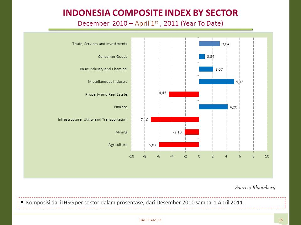 BAPEPAM-LK15 Source: Bloomberg  Komposisi dari IHSG per sektor dalam prosentase, dari Desember 2010 sampai 1 April 2011. INDONESIA COMPOSITE INDEX BY