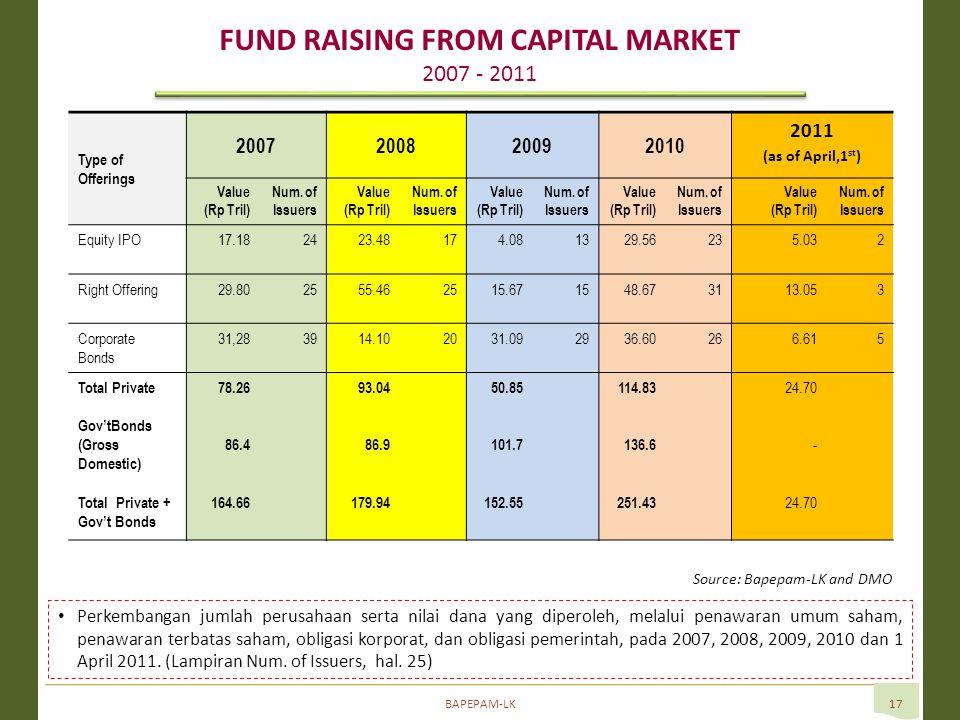 BAPEPAM-LK17 • Perkembangan jumlah perusahaan serta nilai dana yang diperoleh, melalui penawaran umum saham, penawaran terbatas saham, obligasi korporat, dan obligasi pemerintah, pada 2007, 2008, 2009, 2010 dan 1 April 2011.