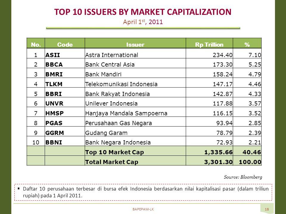 BAPEPAM-LK18 Source: Bloomberg  Daftar 10 perusahaan terbesar di bursa efek Indonesia berdasarkan nilai kapitalisasi pasar (dalam triliun rupiah) pada 1 April 2011.