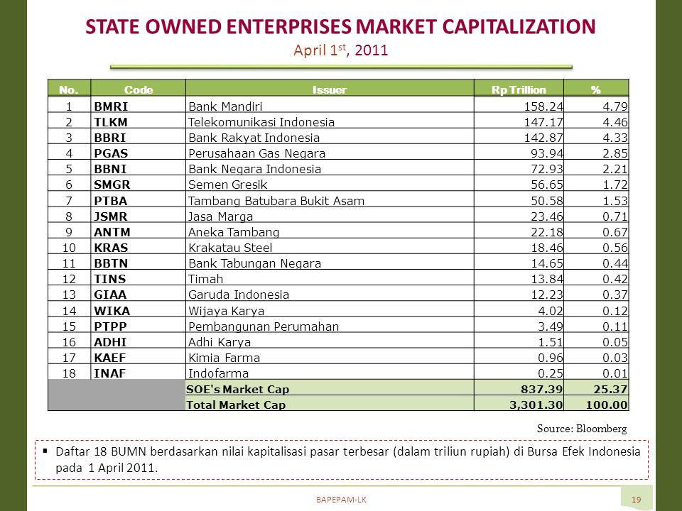 BAPEPAM-LK19 Source: Bloomberg  Daftar 18 BUMN berdasarkan nilai kapitalisasi pasar terbesar (dalam triliun rupiah) di Bursa Efek Indonesia pada 1 April 2011.