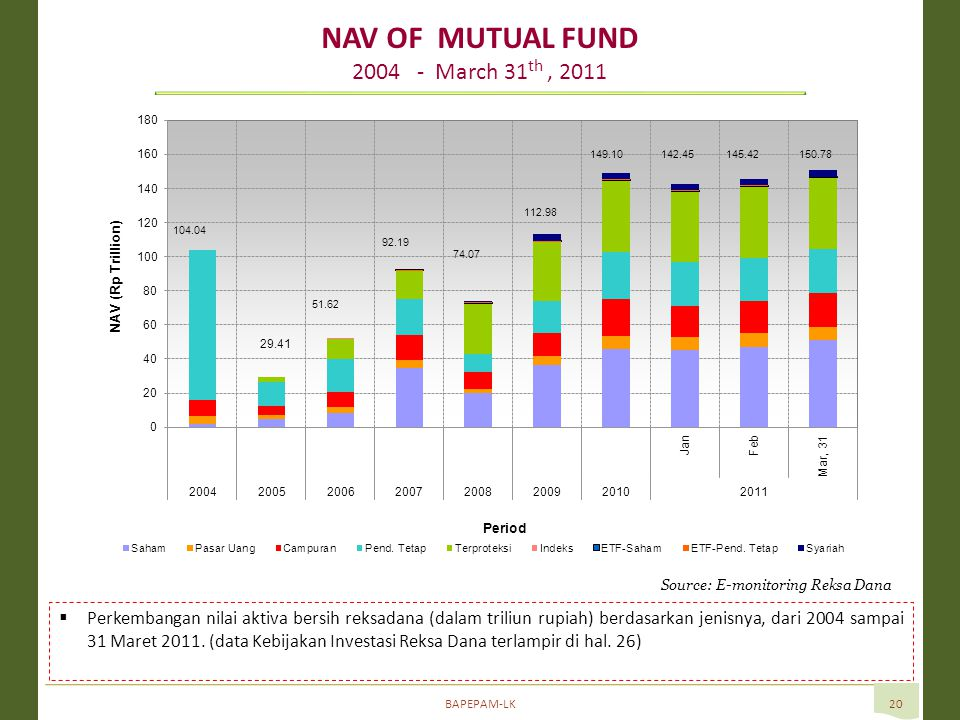 BAPEPAM-LK20 NAV OF MUTUAL FUND 2004 - March 31 th, 2011 Source: E-monitoring Reksa Dana  Perkembangan nilai aktiva bersih reksadana (dalam triliun rupiah) berdasarkan jenisnya, dari 2004 sampai 31 Maret 2011.