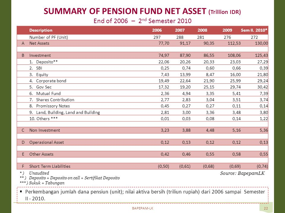 BAPEPAM-LK22 SUMMARY OF PENSION FUND NET ASSET (Trillion IDR) End of 2006 – 2 nd Semester 2010 Source: BapepamLK  Perkembangan jumlah dana pensiun (u