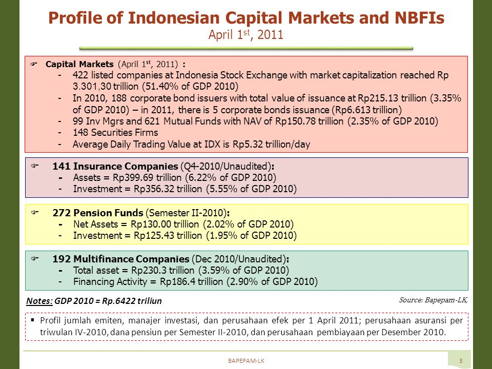 BAPEPAM-LK3 Profile of Indonesian Capital Markets and NBFIs April 1 st, 2011  Capital Markets (April 1 st, 2011) : -422 listed companies at Indonesia Stock Exchange with market capitalization reached Rp 3.301,30 trillion (51.40% of GDP 2010) -In 2010, 188 corporate bond issuers with total value of issuance at Rp trillion (3.35% of GDP 2010) – in 2011, there is 5 corporate bonds issuance (Rp6.613 trillion) -99 Inv Mgrs and 621 Mutual Funds with NAV of Rp trillion (2.35% of GDP 2010) -148 Securities Firms -Average Daily Trading Value at IDX is Rp5.32 trillion/day Notes: GDP 2010 = Rp.6422 triliun  192 Multifinance Companies (Dec 2010/Unaudited): -Total asset = Rp230.3 trillion (3.59% of GDP 2010) -Financing Activity = Rp186.4 trillion (2.90% of GDP 2010)  Profil jumlah emiten, manajer investasi, dan perusahaan efek per 1 April 2011; perusahaan asuransi per triwulan IV-2010, dana pensiun per Semester II-2010, dan perusahaan pembiayaan per Desember 2010.