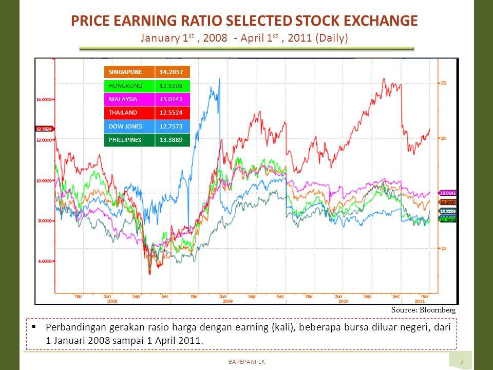 BAPEPAM-LK7  Perbandingan gerakan rasio harga dengan earning (kali), beberapa bursa diluar negeri, dari 1 Januari 2008 sampai 1 April 2011.